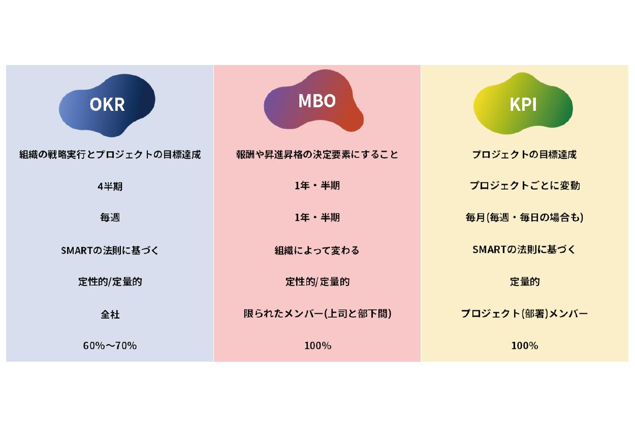 OKR KPI MBOの違いとは