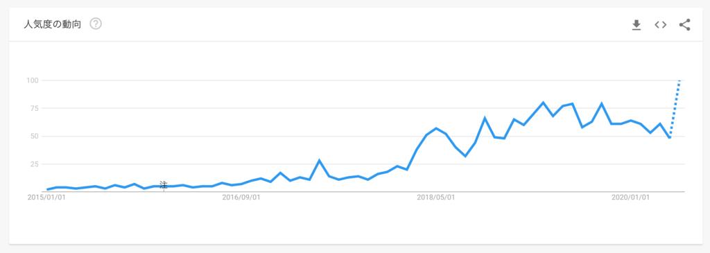 okr google trend